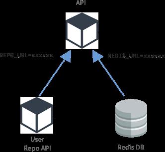 Service dependencies